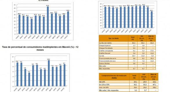 Índice de Endividamento em Maceió cai 20% em novembro