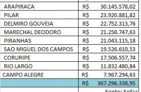 Governo de Alagoas transfere mais de R$ 550 milhões de ICMS para prefeituras em 2013