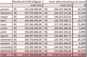 Em alta de 11,8% receita de ICMS de Alagoas chega a R$ 2,7 bilhões de em 2013