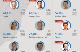 Maceió garantiu vitória de Renan Filho no 1º turno