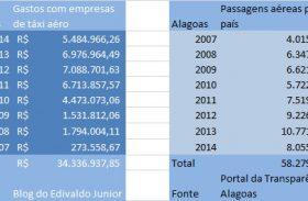 Em 8 anos governo de AL gasta mais de R$ 90 milhões com viagens aéreas