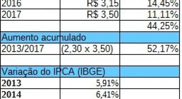 Em 4 anos, tarifa de ônibus de Maceió sobe mais de 52%
