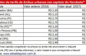 Tarifa de ônibus de Maceió é a 2ª mais cara do Nordeste
