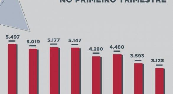 Criação de empresas em Alagoas bate recorde no primeiro trimestre de 2017