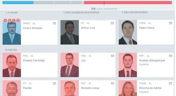 Placar Estadão: 6 dos 9 deputados de AL votam contra reforma na Previdência