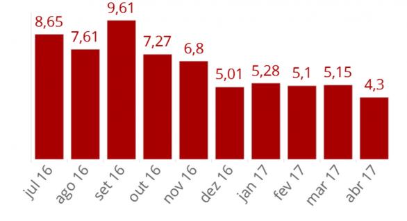 Inadimplência das empresas sobe em abril, mas crescimento desacelera