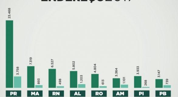Maceió é a cidade com maior controle de viabilidade empresarial no país