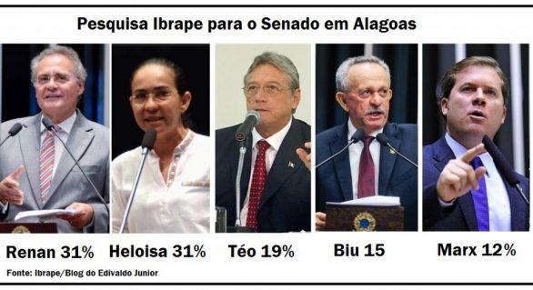 Pesquisa mostra Renan e Heloísa na liderança para o Senado em AL