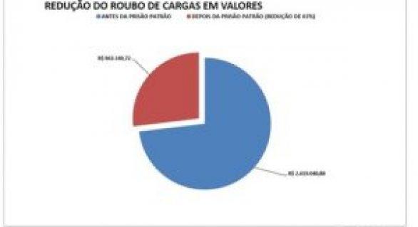 Ações da Polícia Civil reduzem em 44% roubo de cargas em Alagoas