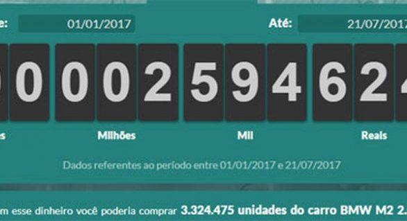 Brasileiros já pagaram R$ 1,2 trilhão em impostos em 2017