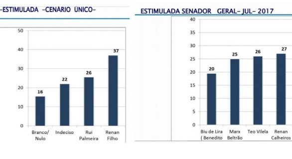 Nova pesquisa: Renan Filho e Renan Calheiros lideram para o governo e Senado