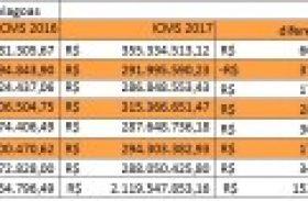 Com R$ 288 milhões, ICMS de Alagoas cresce 13,7% em julho
