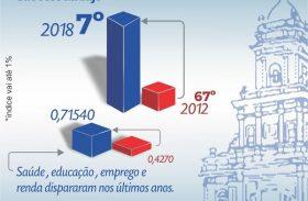 São José da Laje acelera crescimento e está entre as cidades mais desenvolvidas