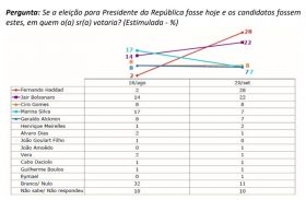 Em AL Haddad desbanca Bolsonaro e assume liderança