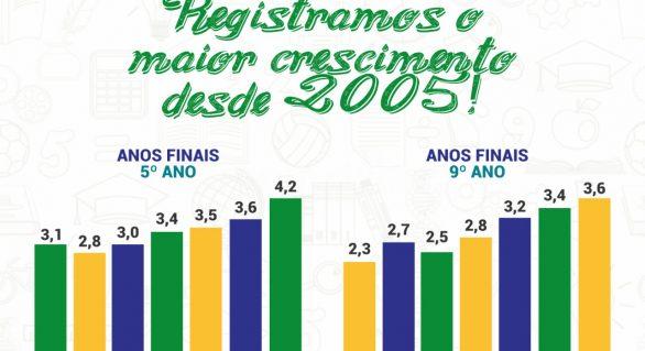 Ensino Fundamental registra o maior crescimento IDEB, desde 2005