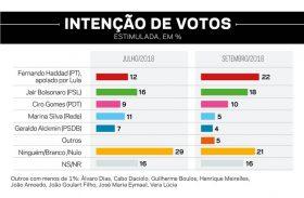 Com apoio de Lula, Haddad se aproxima de Bolsonaro