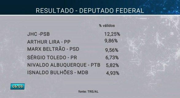 Deputados federais de AL declaram voto no segundo turno