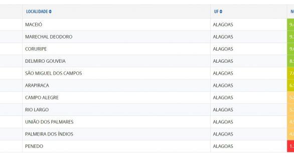 Marechal Deodoro lidera ranking da transparência no interior de AL