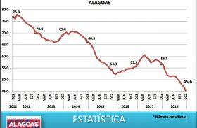 Renan Filho afirma que Alagoas reduziu violência em 2018