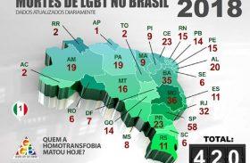 Alagoas é o estado onde mais morrem pessoas da população LGBT+