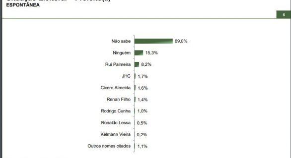 Rodrigo, JHC, Lessa e Gaspar são favoritos para prefeitura de Maceió