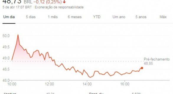 Ações da Braskem fecham semana em queda de 4,26%