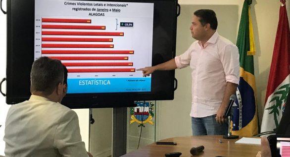 Alagoas tem redução no número de homicídios