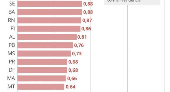 AL é o 14° Estado com maior rombo na Previdência