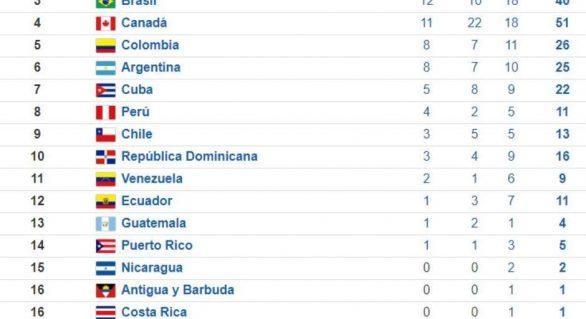 Brasil chega a 40 medalhas no Pan-Americano e se mantém em terceiro