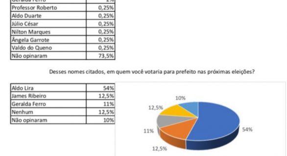 Em pesquisa, Aldo Lira teria 54% dos votos em Estrela de Alagoas