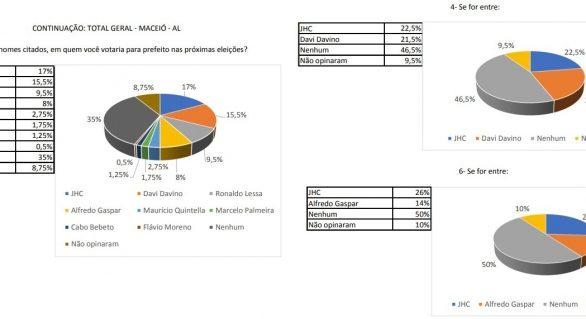 Eleições 2020: Veja como está o cenário em Maceió