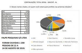 Pesquisa inédita aponta favoritos na eleição de Maceió