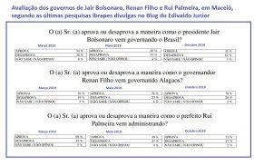 Pesquisa atesta popularidade de Renan, Rui e Bolsonaro em Maceió