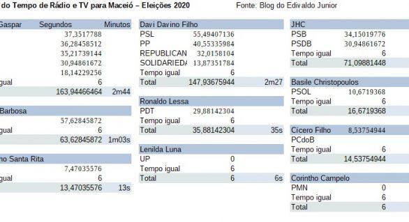 Propaganda eleitoral: Alfredo Gaspar e Davi Davino Filho terão maior tempo de rádio e TV
