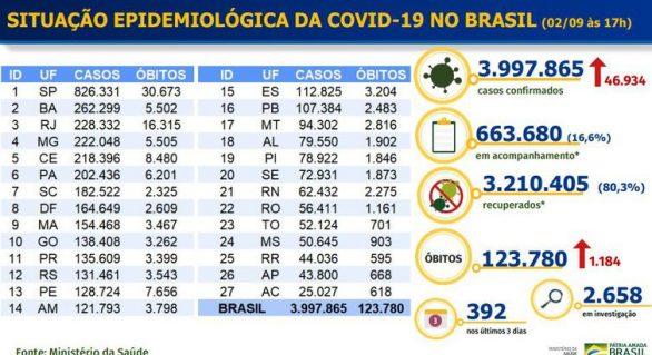 Brasil tem quase 4 milhões de pessoas infectadas pela covid-19