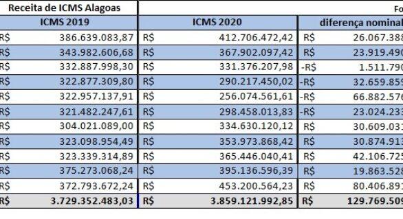 Com R$ 453 mi, ICMS de novembro é o segundo maior da história