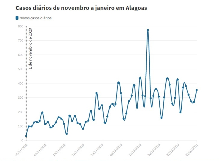 Alagoas registra 10 mil casos da Covid-19 em um mês
