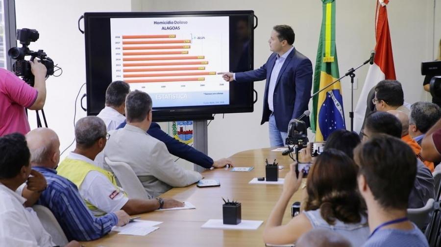Redução de homicídios completa doze meses consecutivos em Alagoas