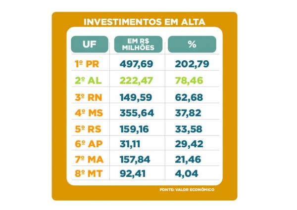 AL é o segundo Estado que mais fez investimentos públicos no primeiro semestre deste ano