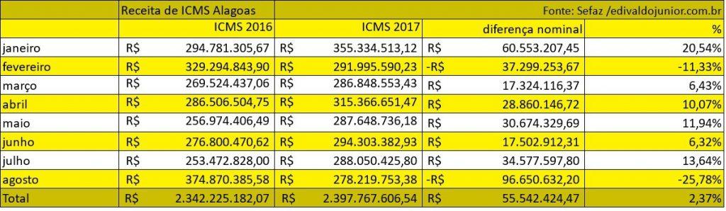 Arrecadação de ICMS de Alagoas tem forte queda em agosto