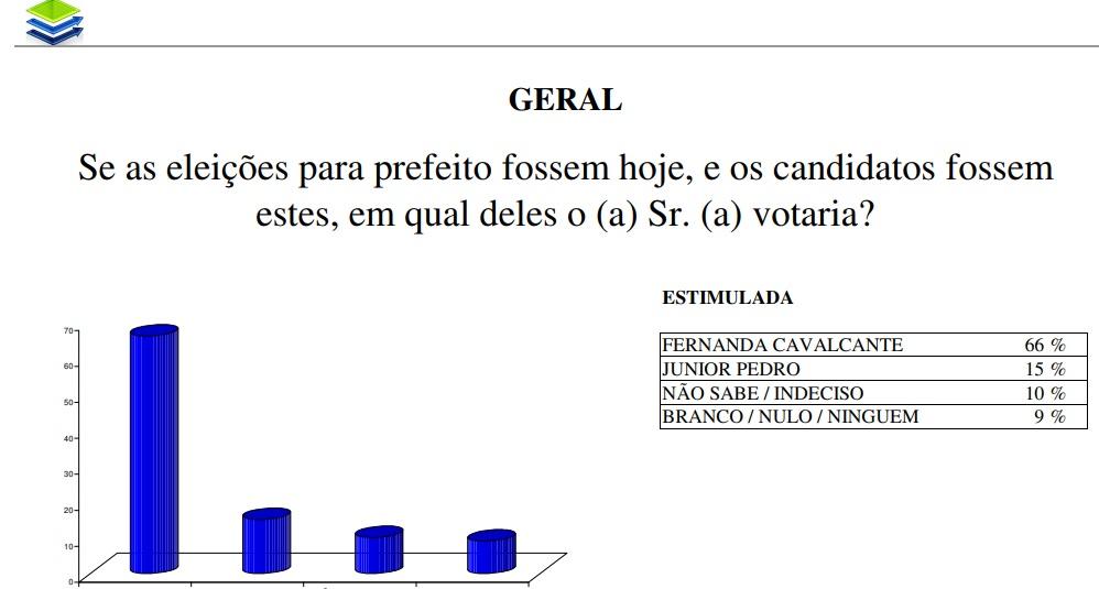 Nova pesquisa aponta reeleição de Fernanda Cavalcante em São Luís do Quitunde