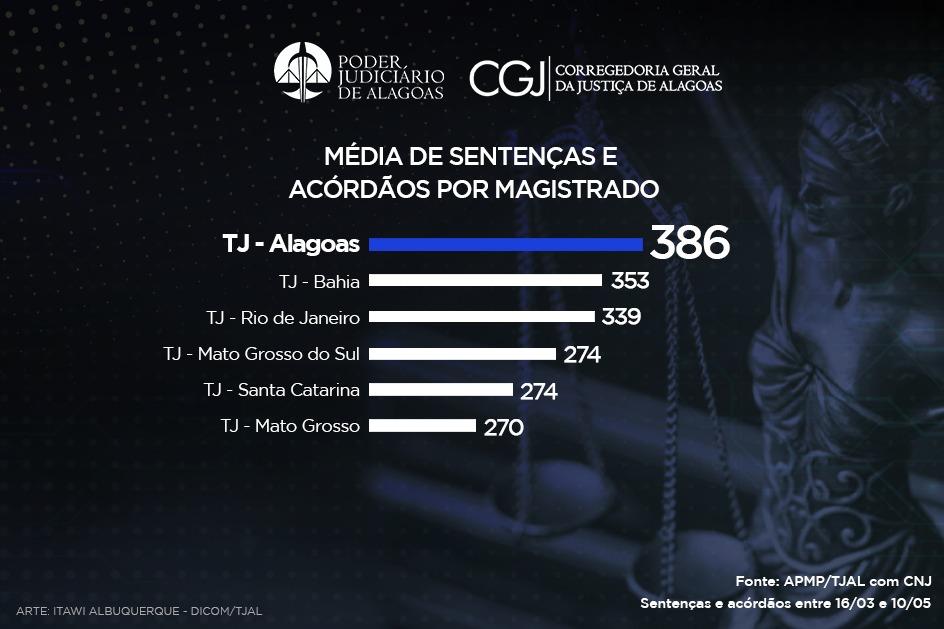 TJAL tem maior média de sentenças e acórdãos do Brasil